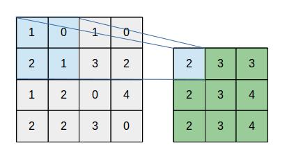 overlap_pooling