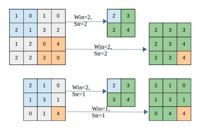 spatial_pooling